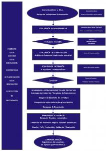 Diagrama de Flujo UAI IIS Biodonostia 2016.
