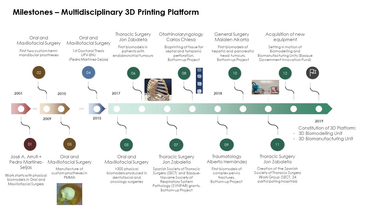 Milestones – Multidisciplinary 3D Printing Platform